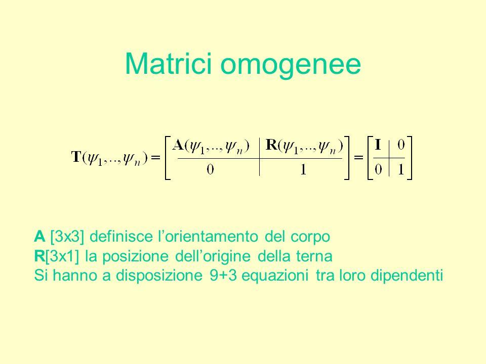 Matrici omogenee A [3x3] definisce l'orientamento del corpo